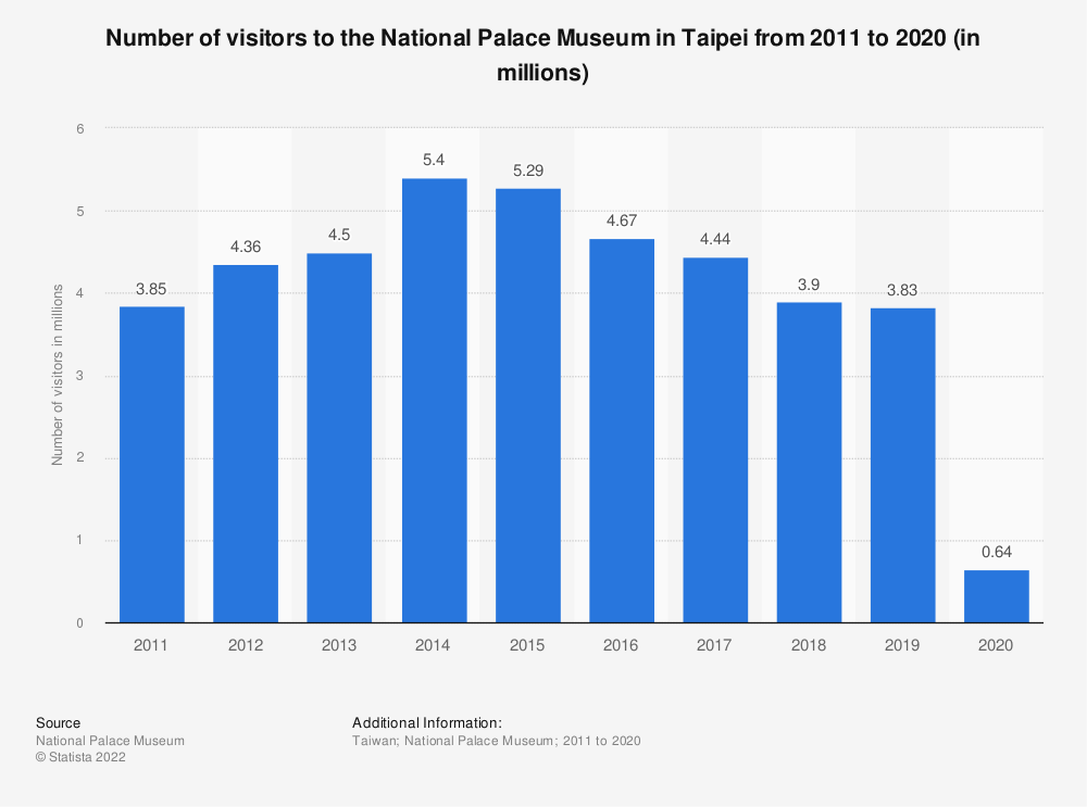 Statistic: Number of visitors to the National Palace Museum in Taipei from 2011 to 2018 (in millions) | Statista