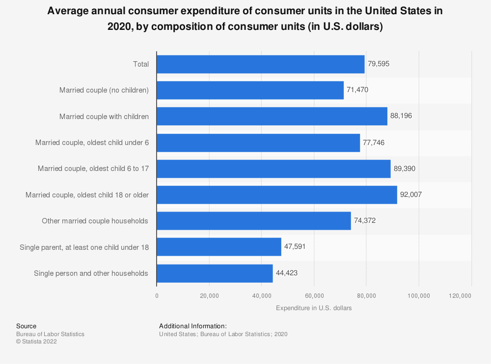 Statistic: Average annual consumer expenditure of consumer units in the United States in 2017, by composition of consumer units (in U.S. dollars) | Statista