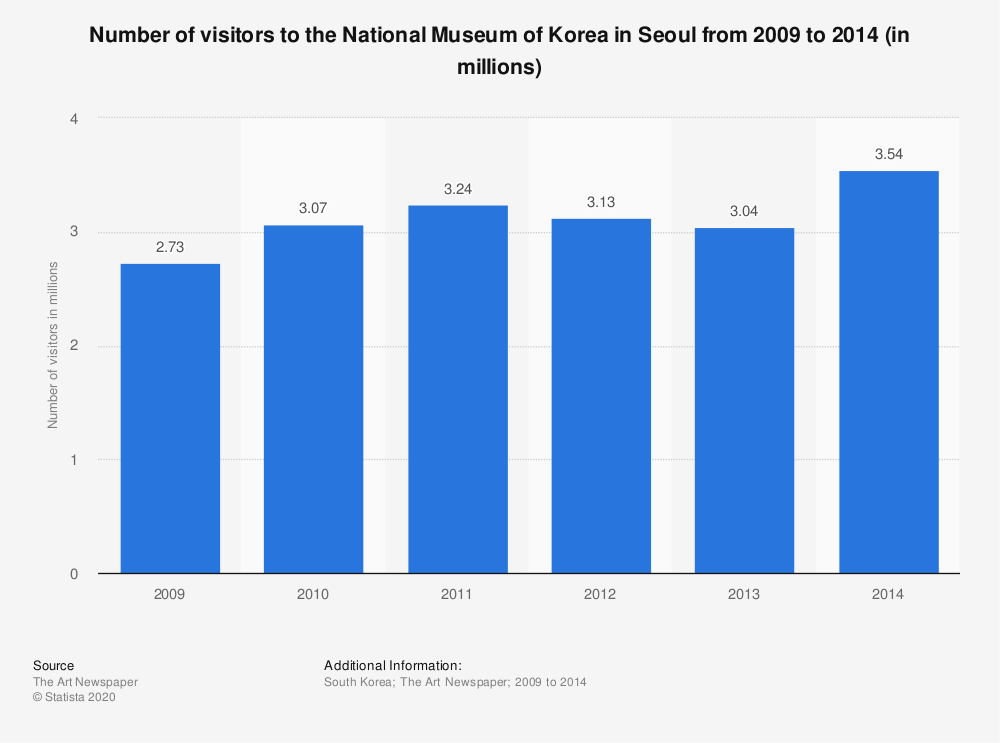 Statistic: Number of visitors to the National Museum of Korea in Seoul from 2009 to 2014 (in millions) | Statista