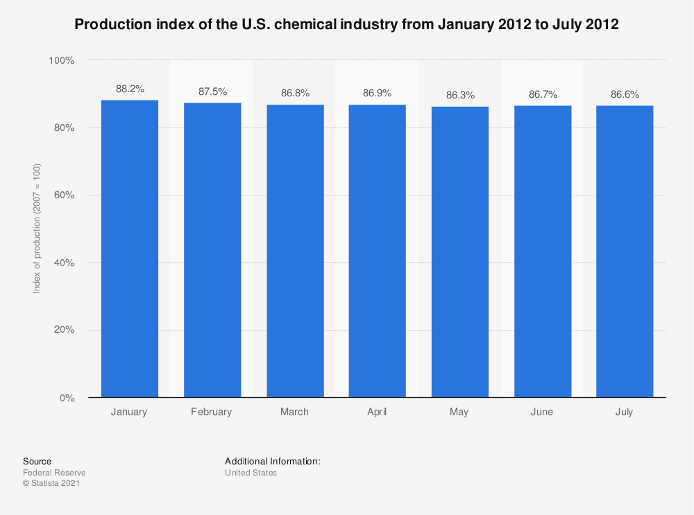 Statistic: Production index of the U.S. chemical industry from January 2012 to July 2012 | Statista