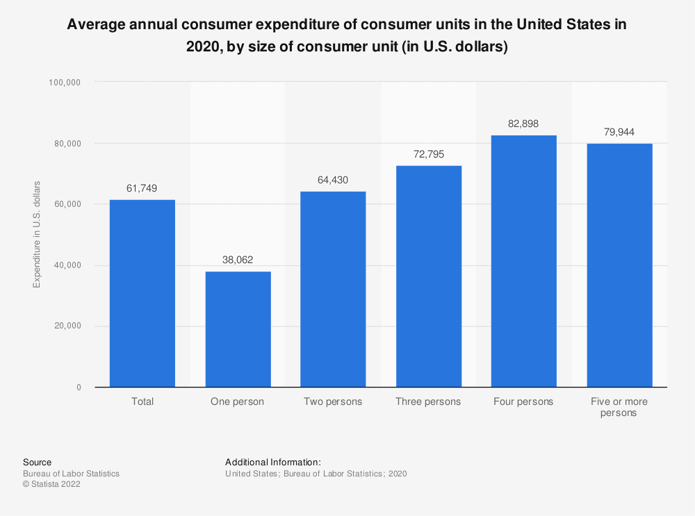 Statistic: Average annual consumer expenditure of consumer units in the United States in 2017, by size of consumer unit (in U.S. dollars) | Statista
