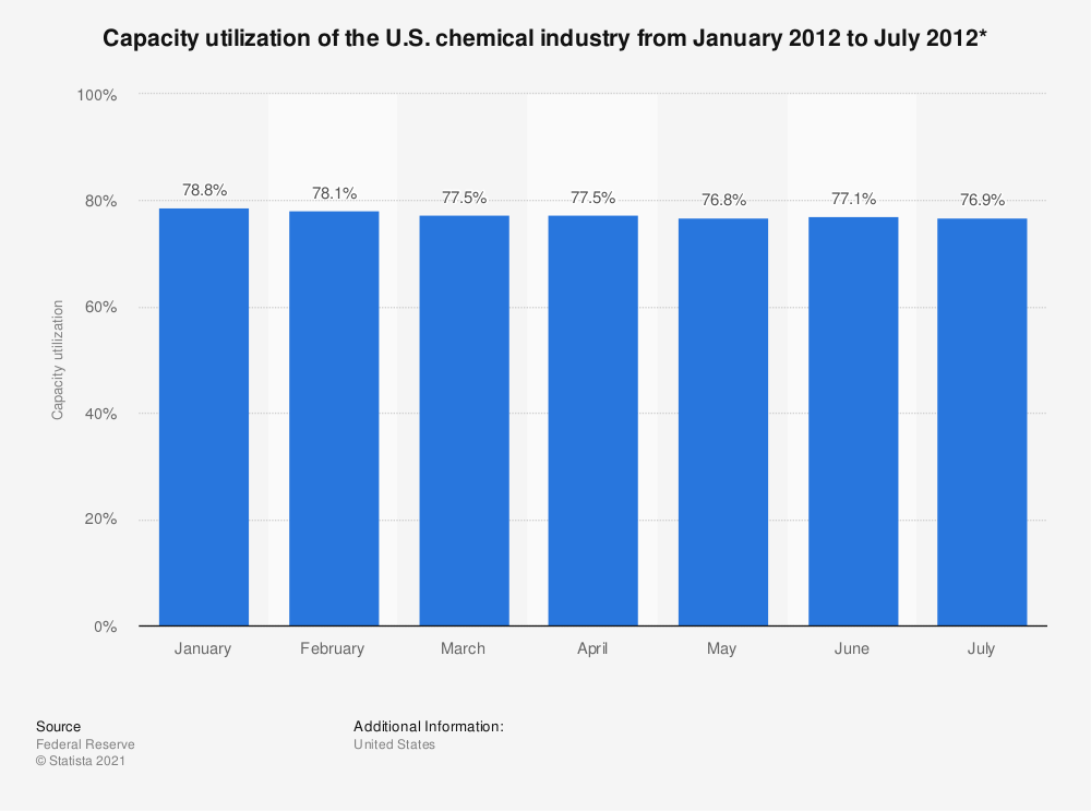 Statistic: Capacity utilization of the U.S. chemical industry from January 2012 to July 2012* | Statista