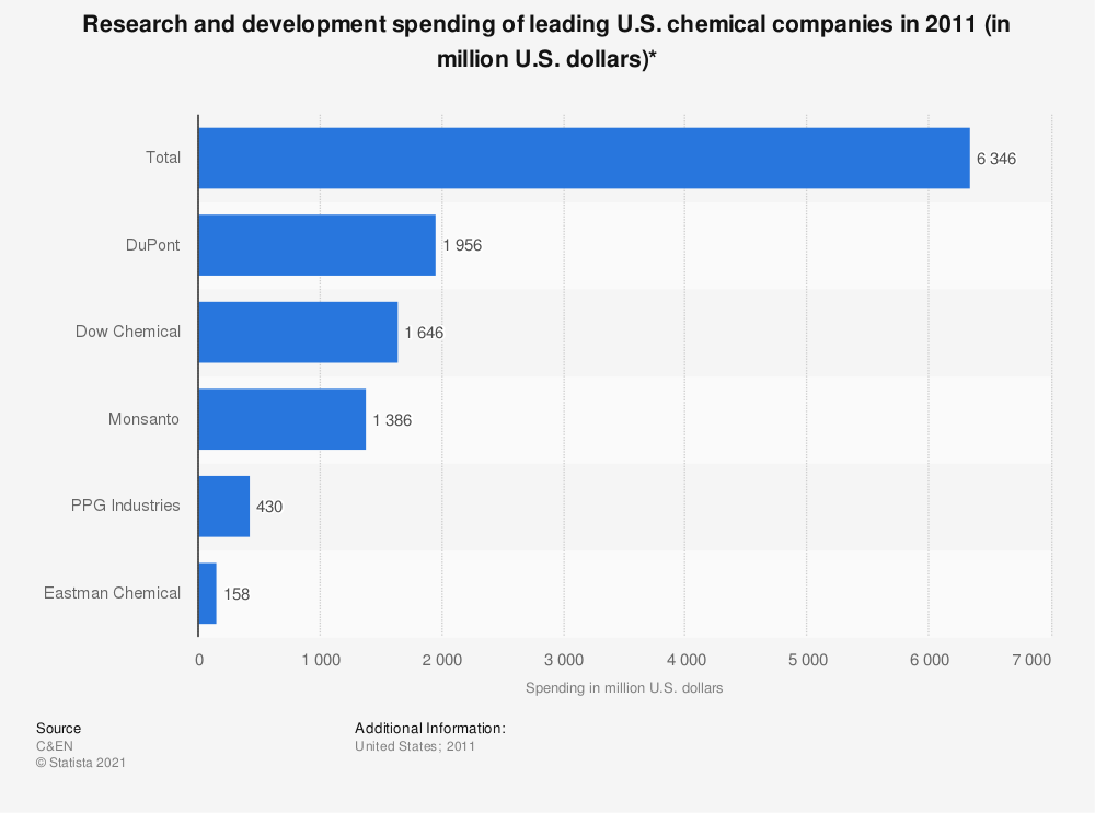 Statistic: Research and development spending of leading U.S. chemical companies in 2011 (in million U.S. dollars)* | Statista