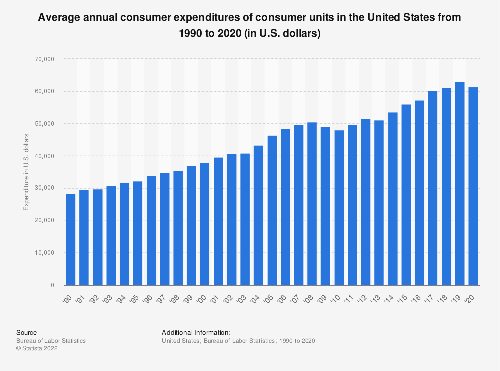 Statistic: Average annual consumer expenditures of consumer units in the United States from 1990 to 2018 (in U.S. dollars) | Statista