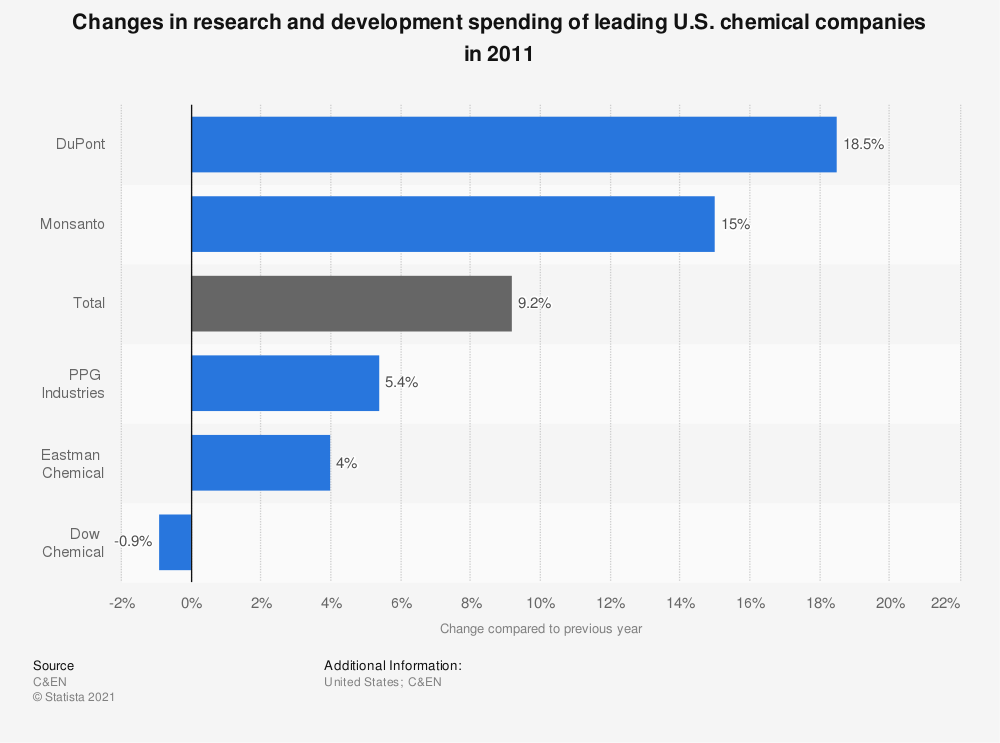 Statistic: Changes in research and development spending of leading U.S. chemical companies in 2011 | Statista