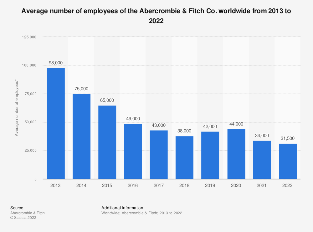 Statistic: Average number of employees of the Abercrombie & Fitch Co. worldwide from 2013 to 2020 | Statista
