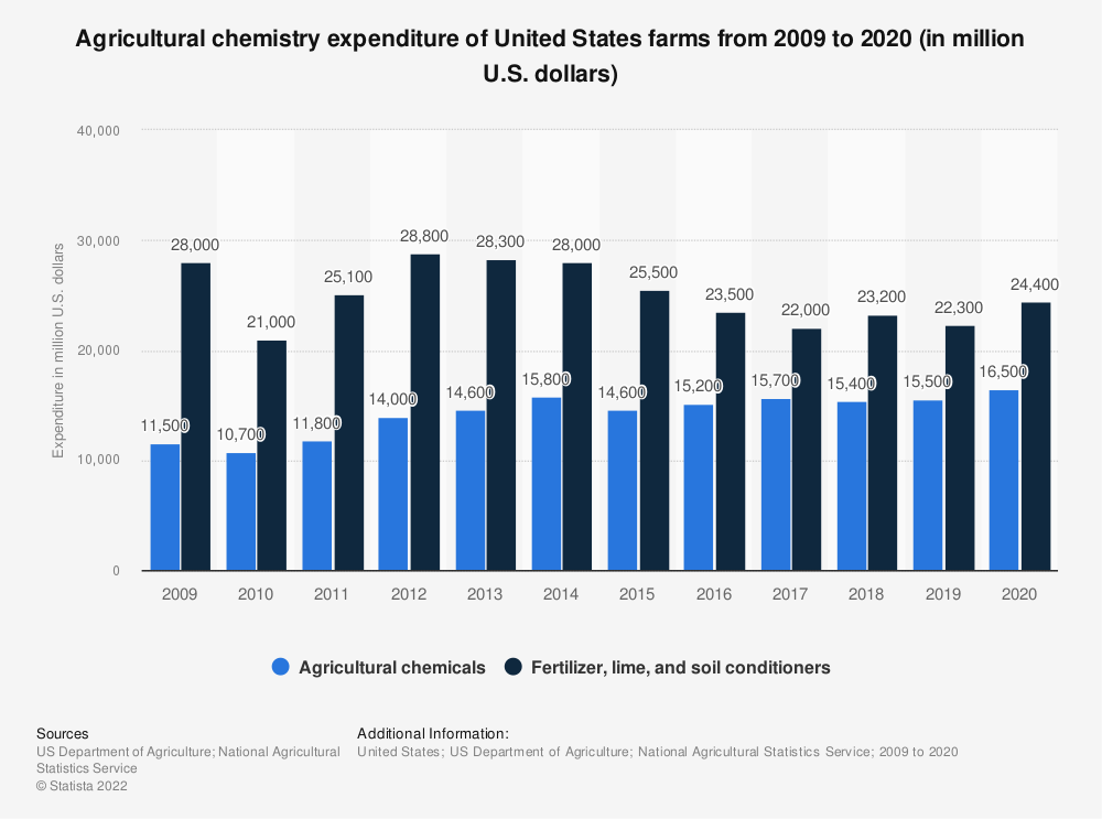 Statistic: Agricultural chemistry expenditure of United States farms from 2009 to 2018 (in million U.S. dollars) | Statista