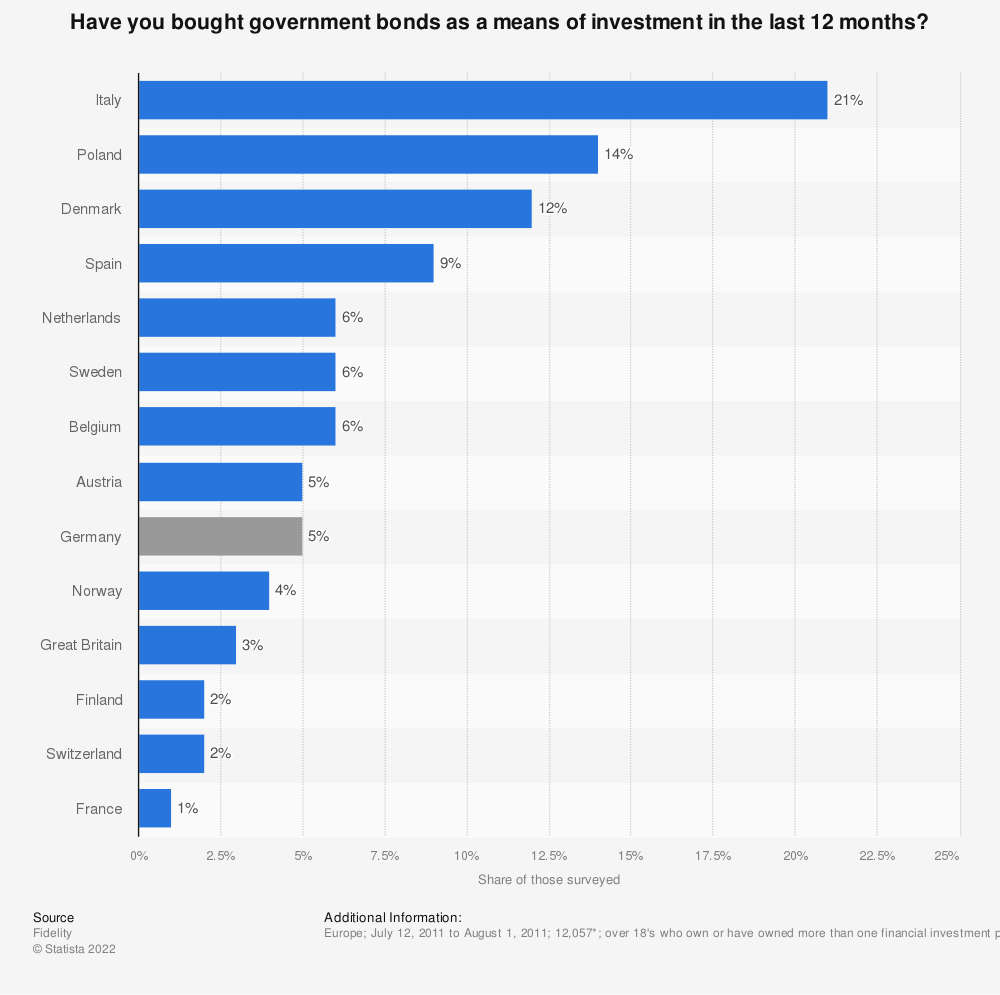 Statistic: Have you bought government bonds as a means of investment in the last 12 months? | Statista