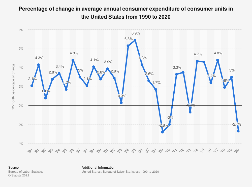 Statistic: Percentage of change in average annual consumer expenditure of consumer units in the United States from 1990 to 2019 | Statista