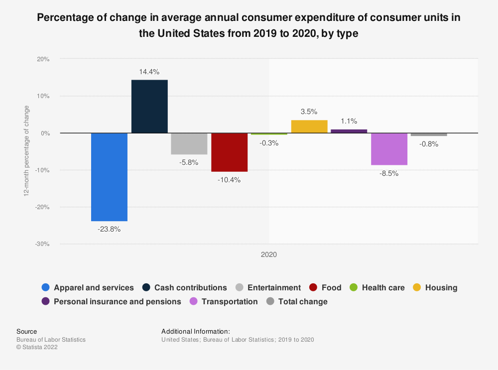 Statistic: Percentage of change in average annual consumer expenditure of consumer units in the United States from 2017 to 2018, by type | Statista