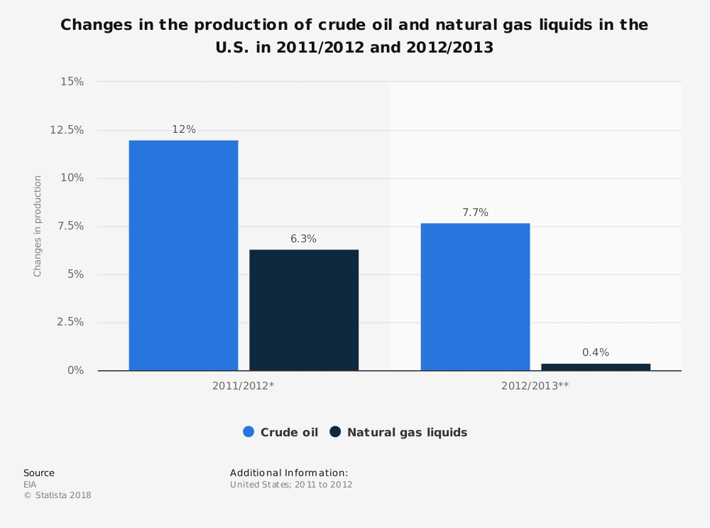 Statistic: Changes in the production of crude oil and natural gas liquids in the U.S. in 2011/2012 and 2012/2013 | Statista