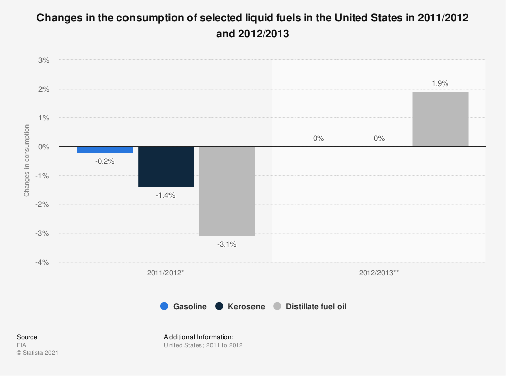 Statistic: Changes in the consumption of selected liquid fuels in the United States in 2011/2012 and 2012/2013 | Statista