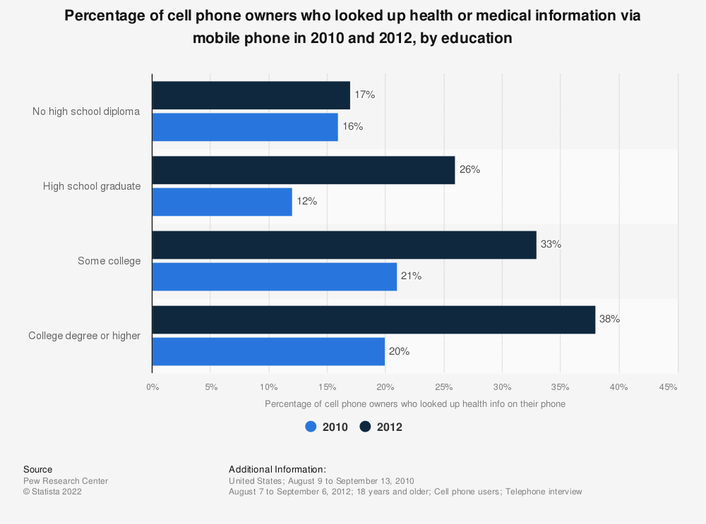 Statistic: Percentage of cell phone owners who looked up health or medical information via mobile phone in 2010 and 2012, by education | Statista