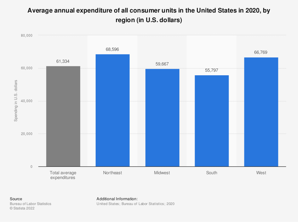 Statistic: Average annual expenditure of all consumer units in the United States in 2019, by region (in U.S. dollars) | Statista