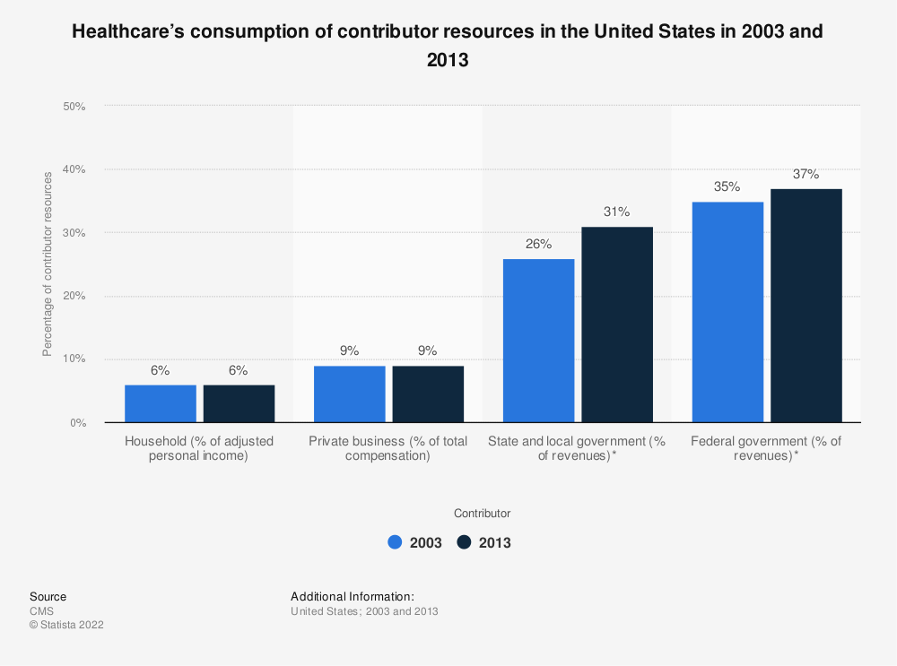 Statistic: Healthcare's consumption of contributor resources in the United States in 2003 and 2013 | Statista