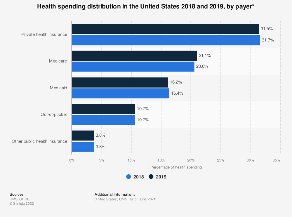 Statistic: Health spending distribution in the United States 2014-2017 and projections for 2027, by payer* | Statista