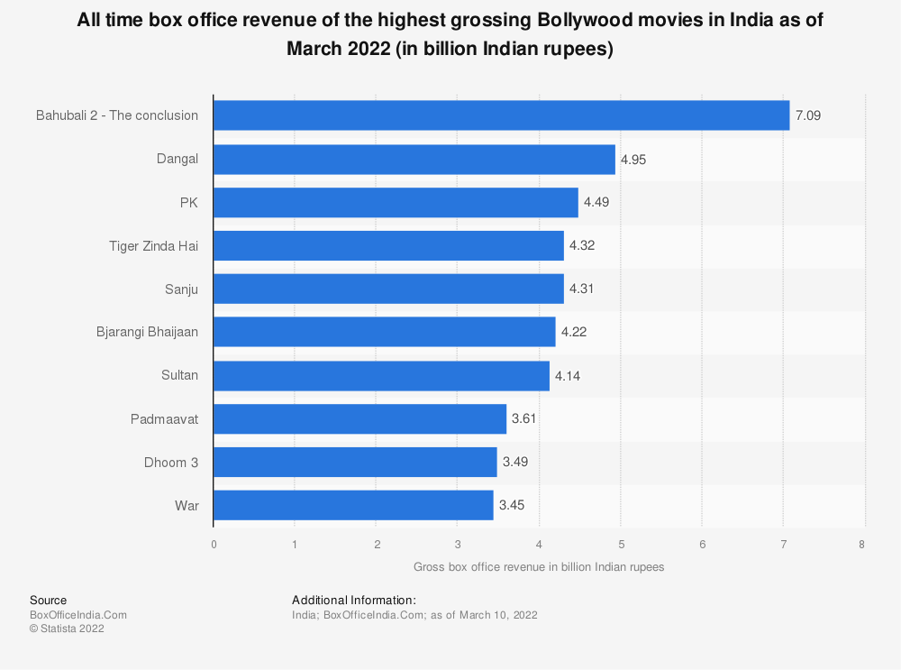 Statistic: All time box office revenue of the highest grossing Bollywood movies in India as of February 2018 (in million Indian rupees) | Statista