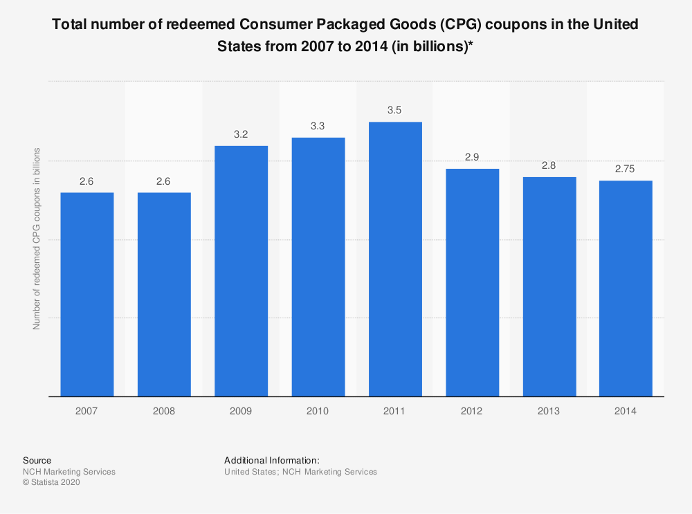 Statistic: Total number of redeemed Consumer Packaged Goods (CPG) coupons in the United States from 2007 to 2014 (in billions)* | Statista
