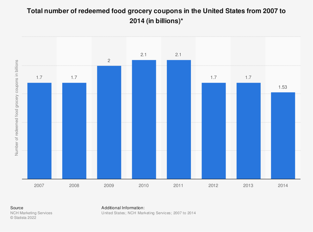 Statistic: Total number of redeemed food grocery coupons in the United States from 2007 to 2014 (in billions)* | Statista