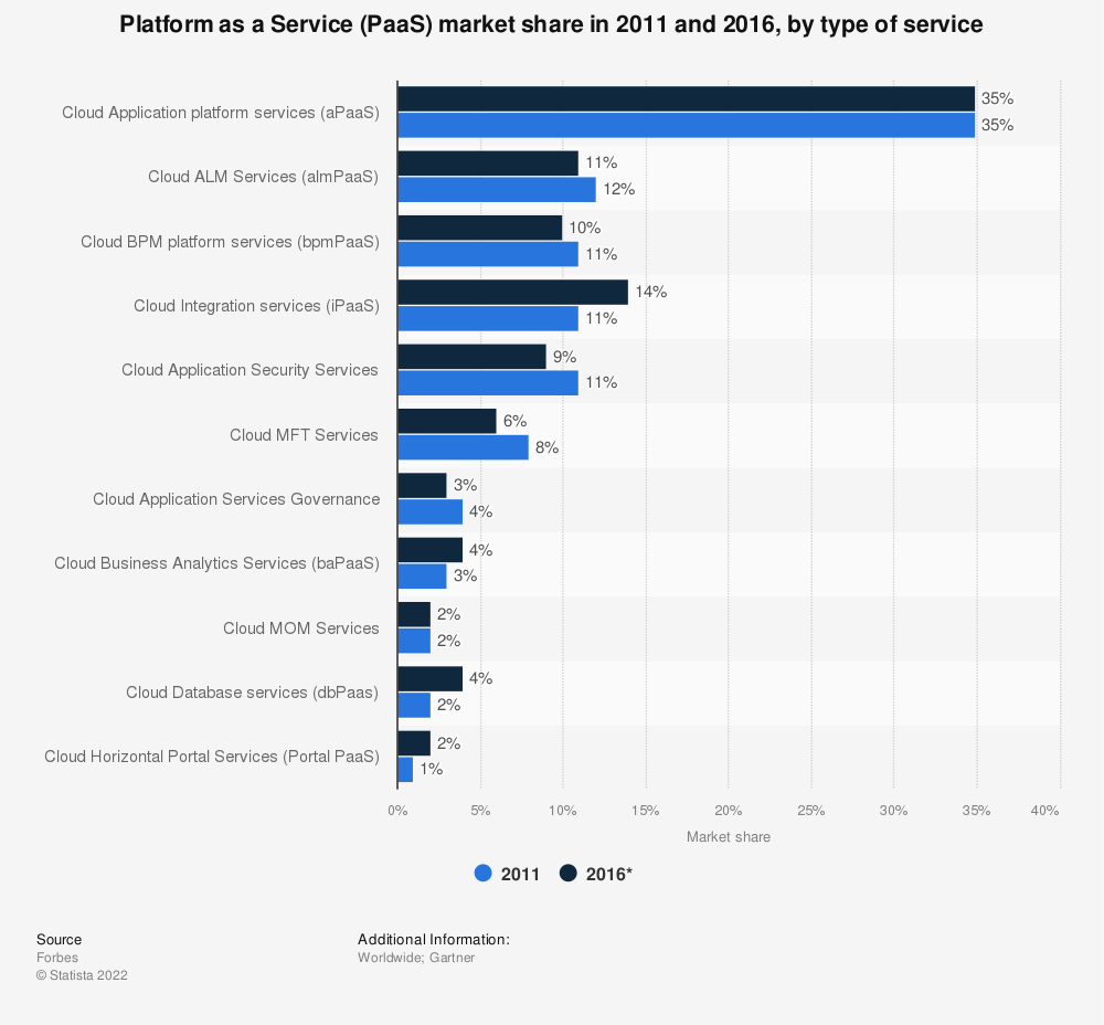 Statistic: Platform as a Service (PaaS) market share in 2011 and 2016, by type of service | Statista