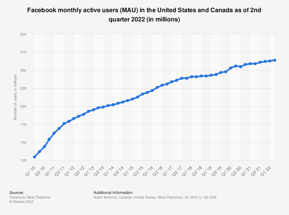 Statistic: Number of monthly active Facebook users in the United States and Canada as of 3rd quarter 2019 (in millions)   Statista