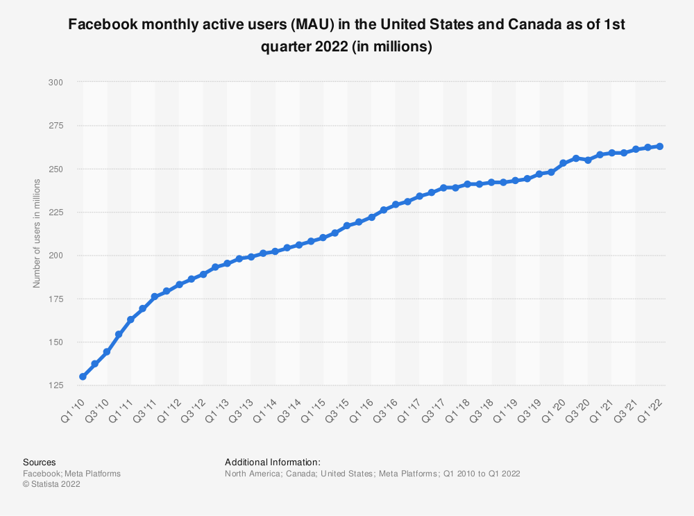 Statistic: Number of monthly active Facebook users in the United States and Canada as of 1st quarter 2016 (in millions) | Statista