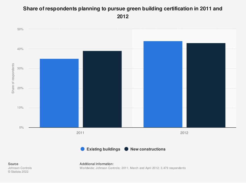 Statistic: Share of respondents planning to pursue green building certification in 2011 and 2012* | Statista