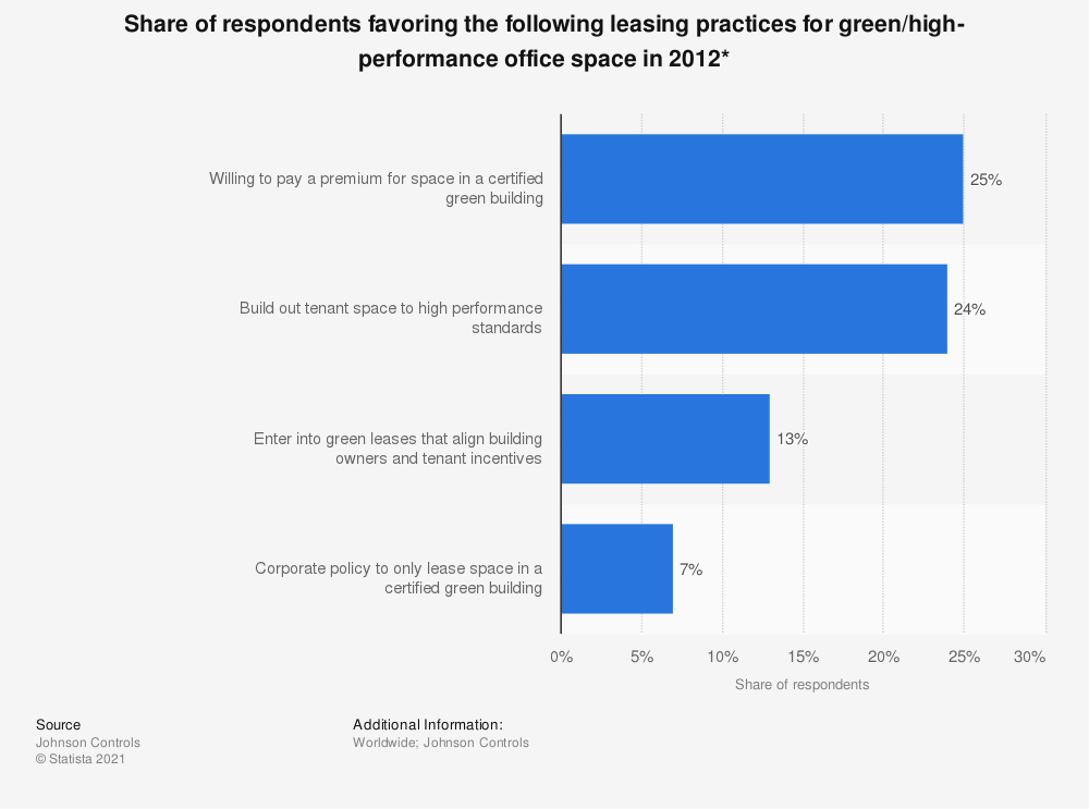 Statistic: Share of respondents favoring the following leasing practices for green/high-performance office space in 2012* | Statista
