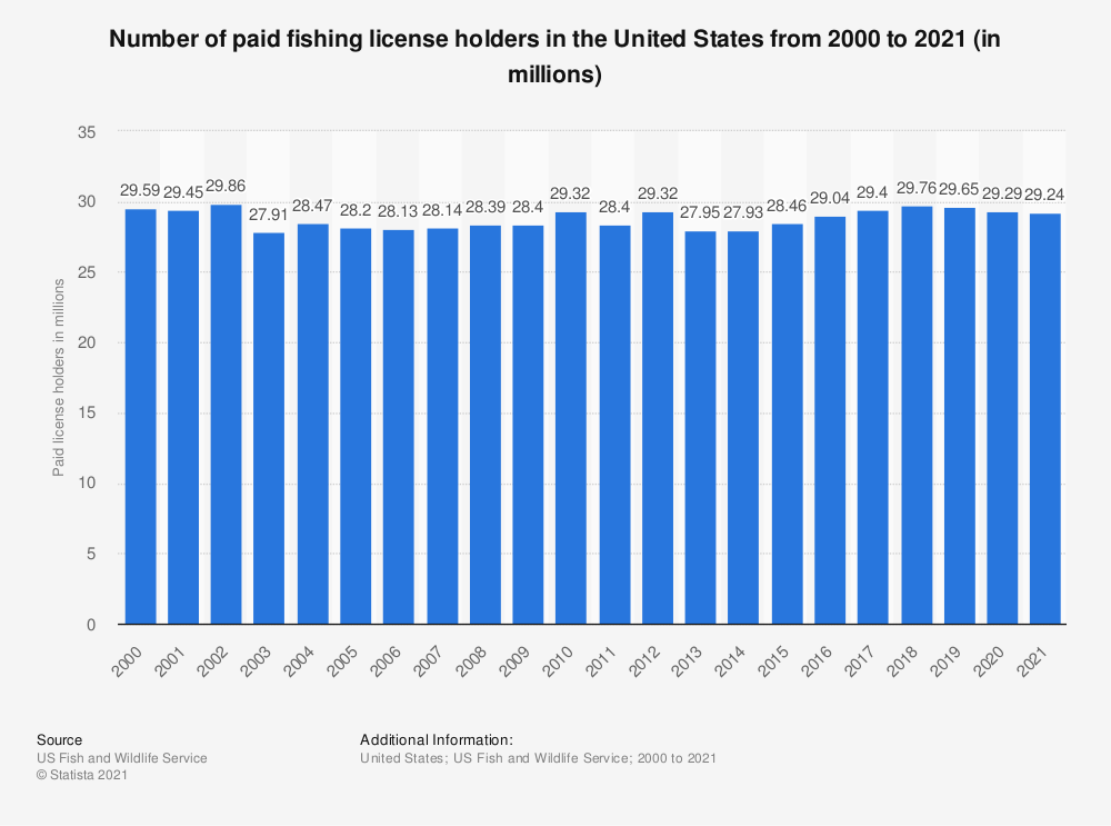 Statistic: Number of paid fishing license holders in the United States from 2000 to 2018 (in millions)* | Statista