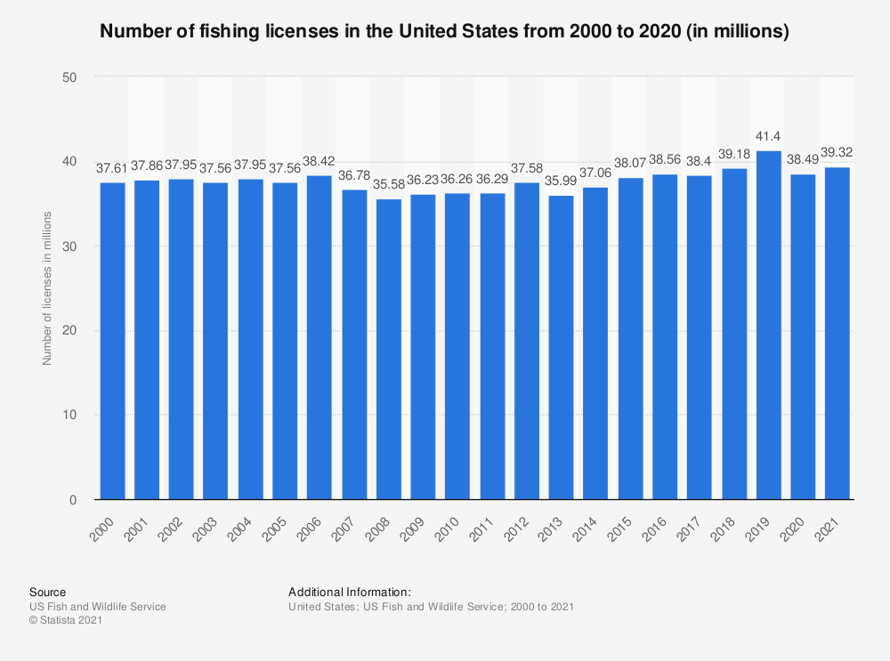 Statistic: Number of fishing licenses in the United States from 2000 to 2020 (in millions)* | Statista