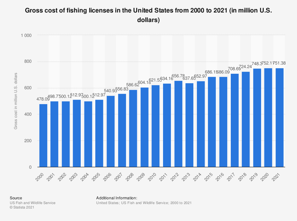 Statistic: Gross cost of fishing licenses in the United States from 2000 to 2019 (in million U.S. dollars) | Statista