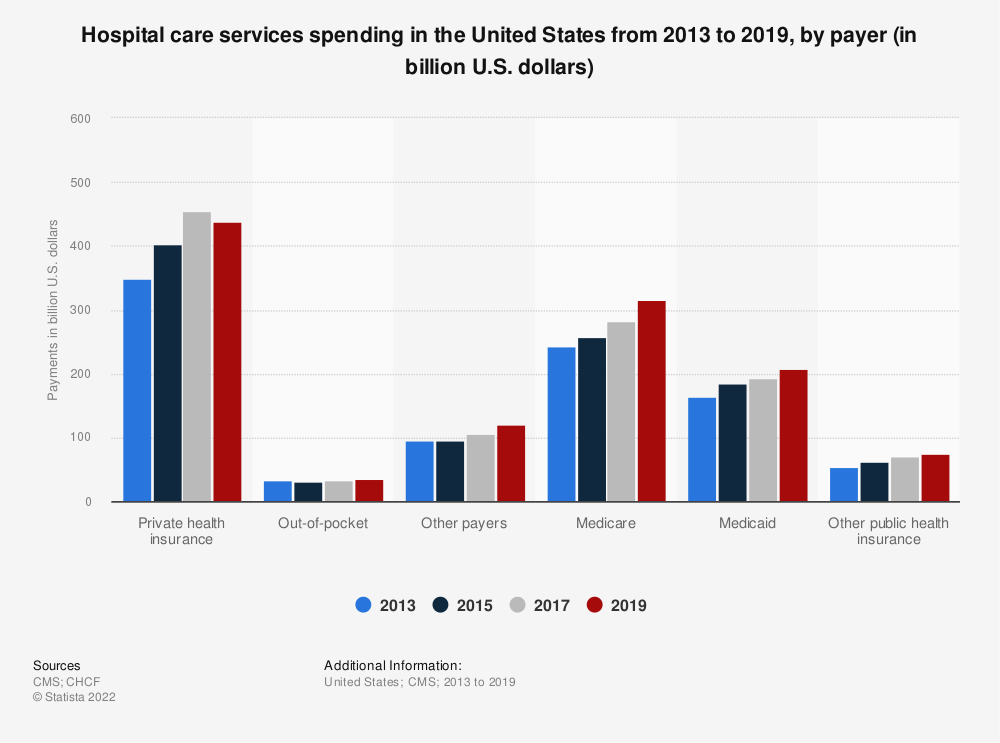 Statistic: Hospital care services spending in the United States from 2013 to 2018, by payer (in billion U.S. dollars) | Statista