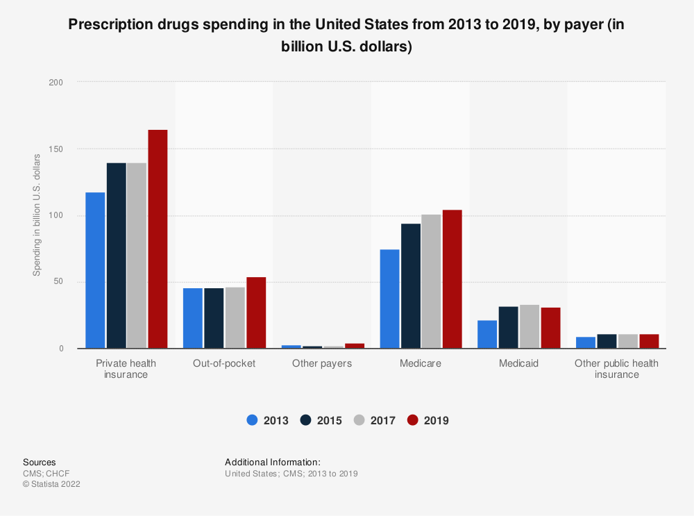 Statistic: Prescription drugs spending in the United States from 2013 to 2017, by payer (in billion U.S. dollars) | Statista