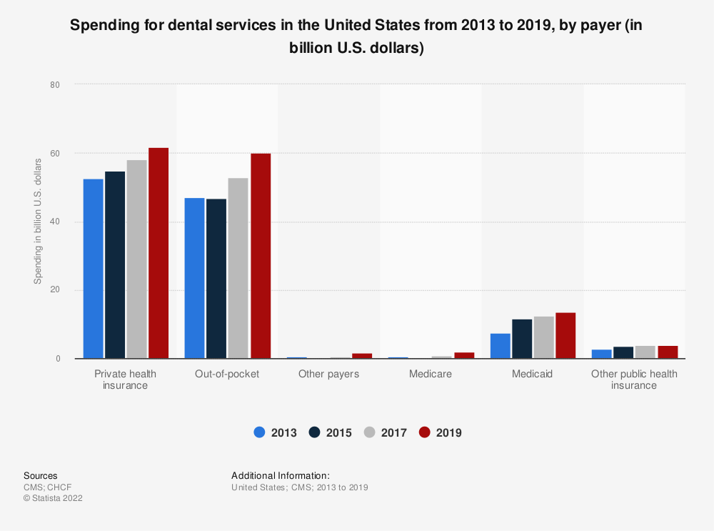 Statistic: Spending for dental services in the United States from 2013 to 2018, by payer (in billion U.S. dollars) | Statista