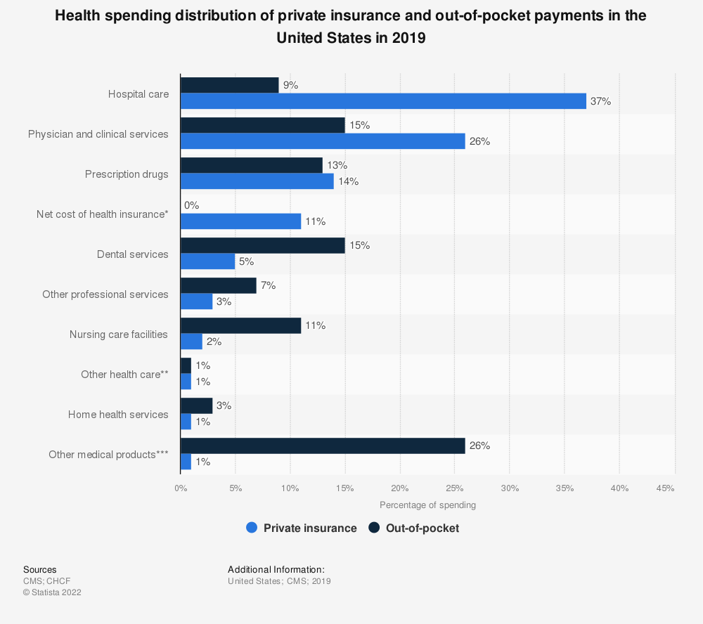 Statistic: Health spending distribution of private insurance and out-of-pocket payments in the United States in 2016* | Statista