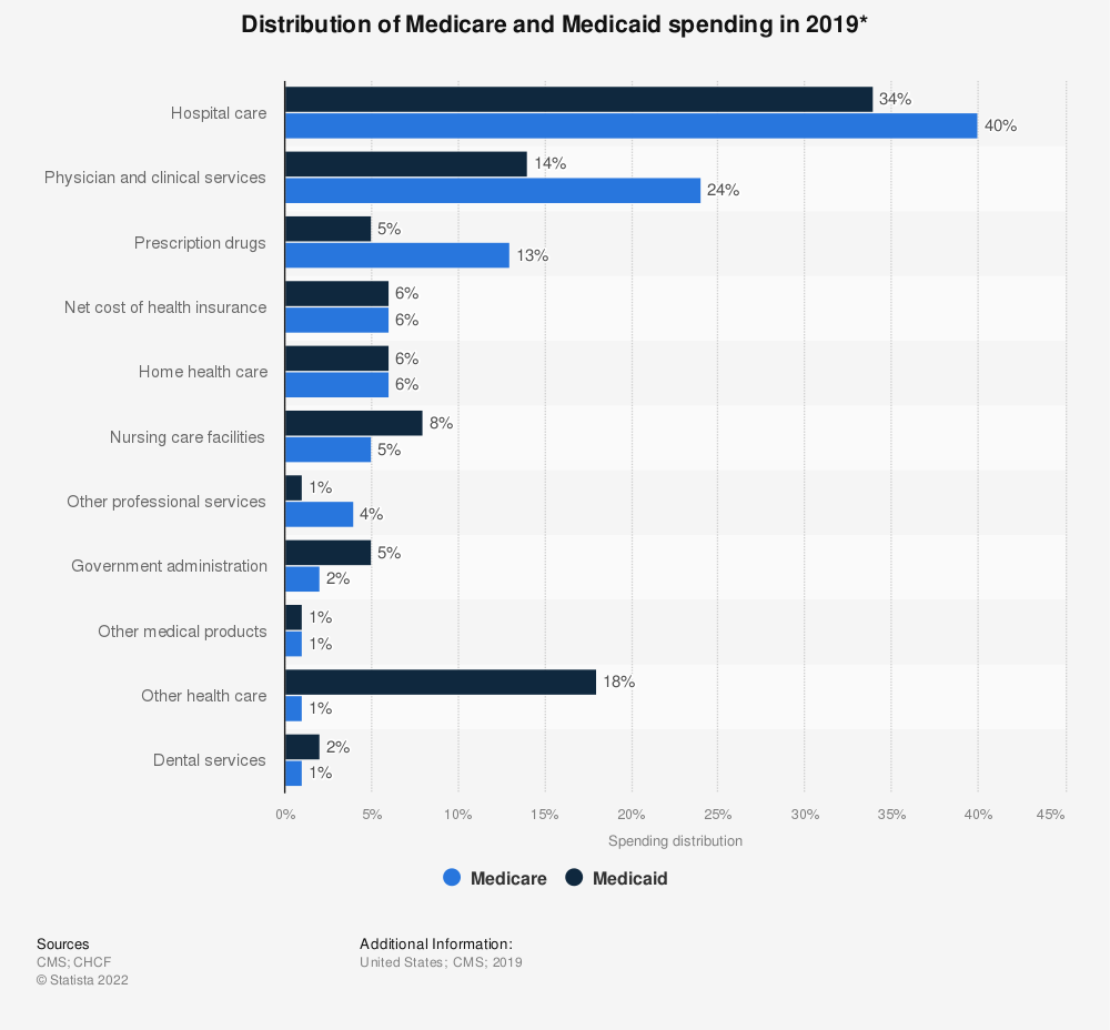 Statistic: Spending distribution of Medicare and Medicaid in the United States in 2016* | Statista