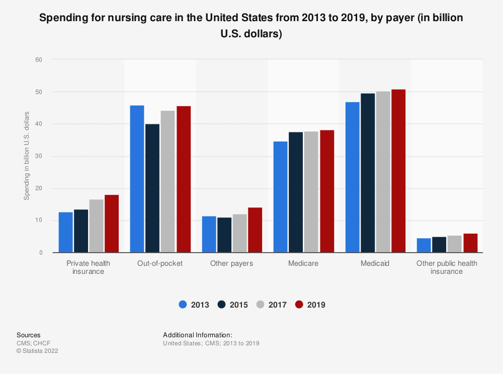 Statistic: Spending for nursing care in the United States from 2013 to 2018, by payer (in billion U.S. dollars) | Statista