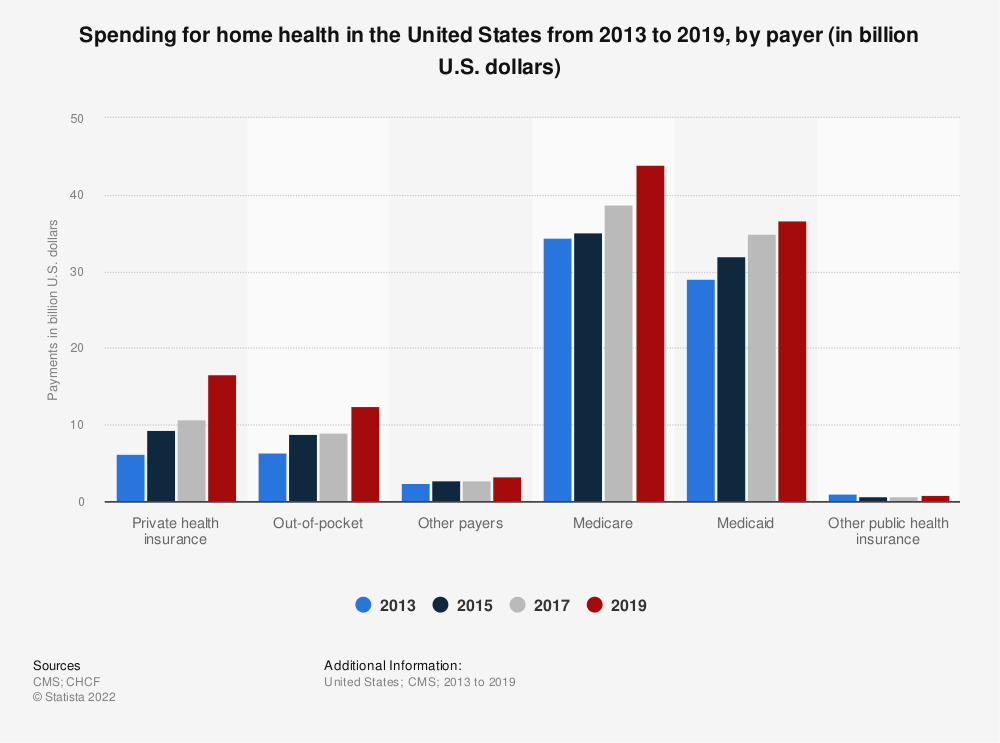 Statistic: Spending for home health in the United States from 2013 to 2017, by payer (in billion U.S. dollars) | Statista
