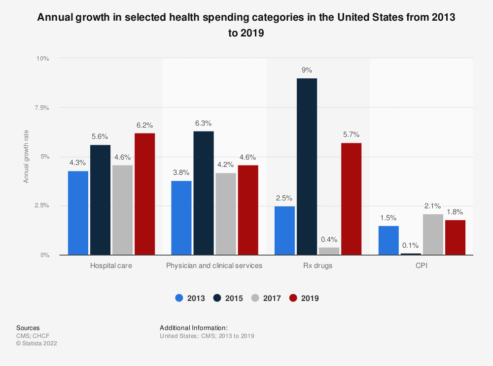Statistic: Annual growth in selected health spending categories in the United States from 2010 to 2016 | Statista
