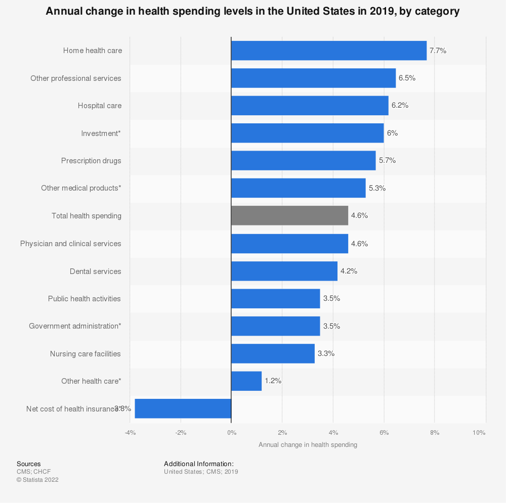 Statistic: Annual change in health spending levels in the United States in 2017, by category | Statista