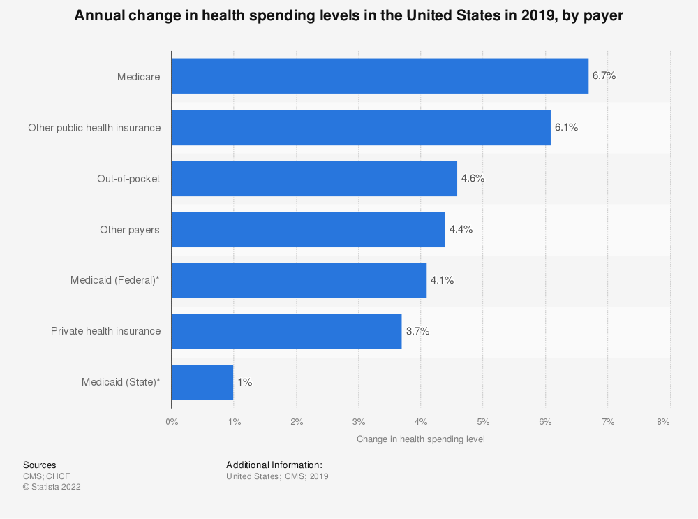 Statistic: Annual change in health spending levels in the United States in 2017, by payer | Statista