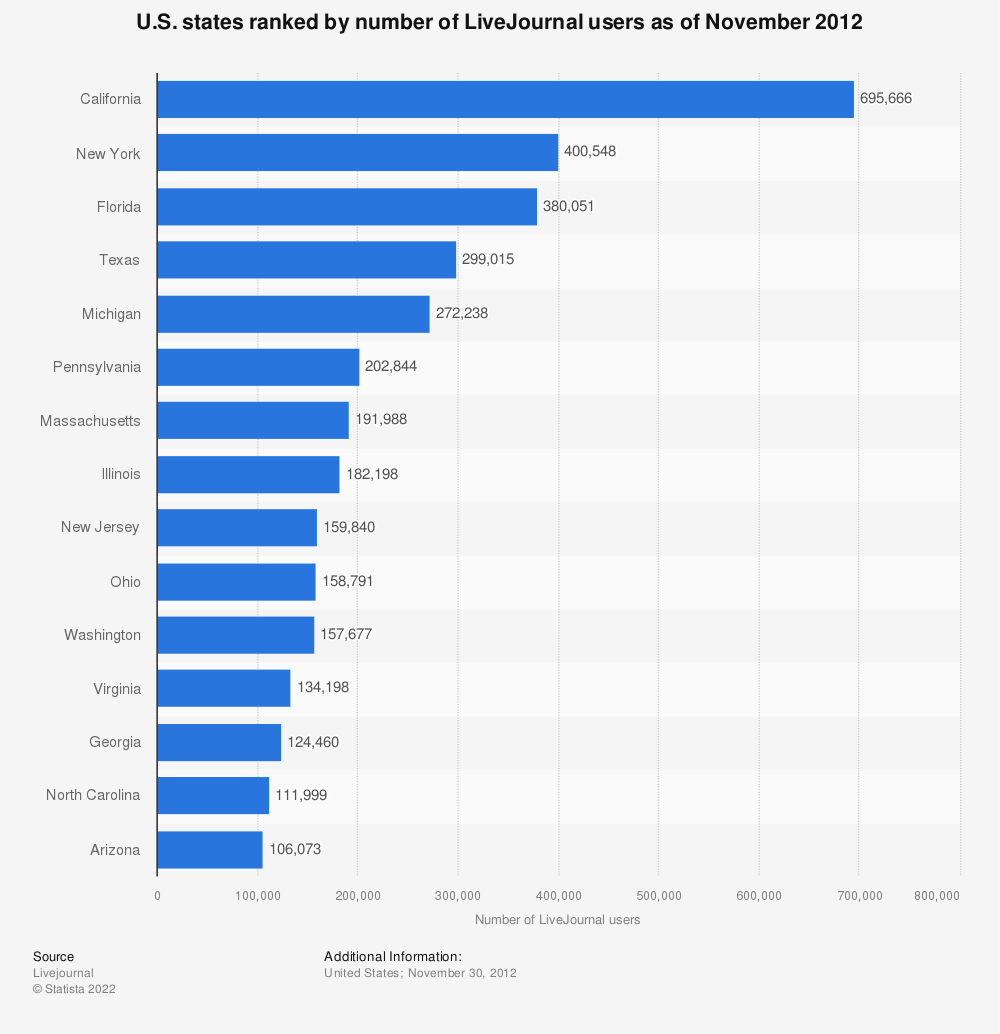 Statistic: U.S. states ranked by number of LiveJournal users as of November 2012 | Statista