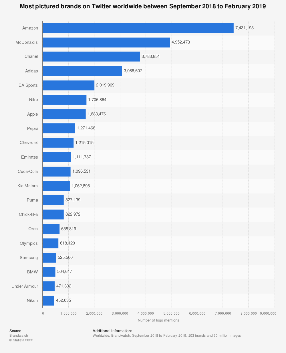 Statistic: Most pictured brands on Twitter worldwide between September 2018 to February 2019 | Statista