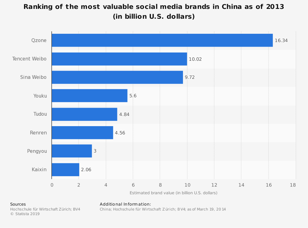 Statistic: Ranking of the most valuable social media brands in China as of 2013 (in billion U.S. dollars) | Statista