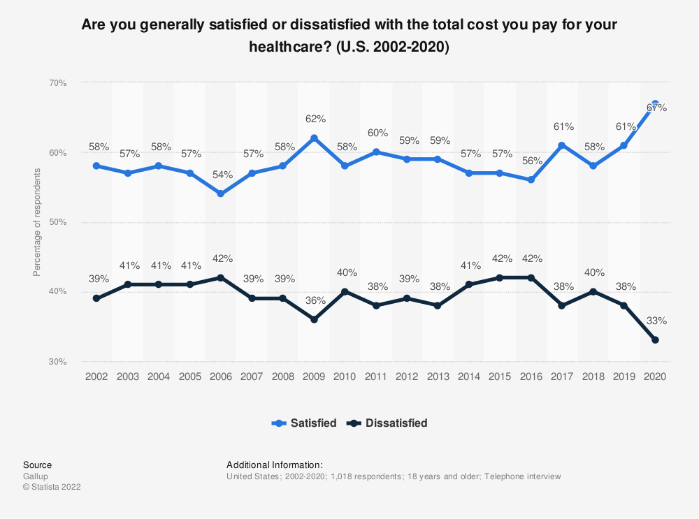 Statistic: Are you generally satisfied or dissatisfied with the total cost you pay for your healthcare? (2001-2012) | Statista