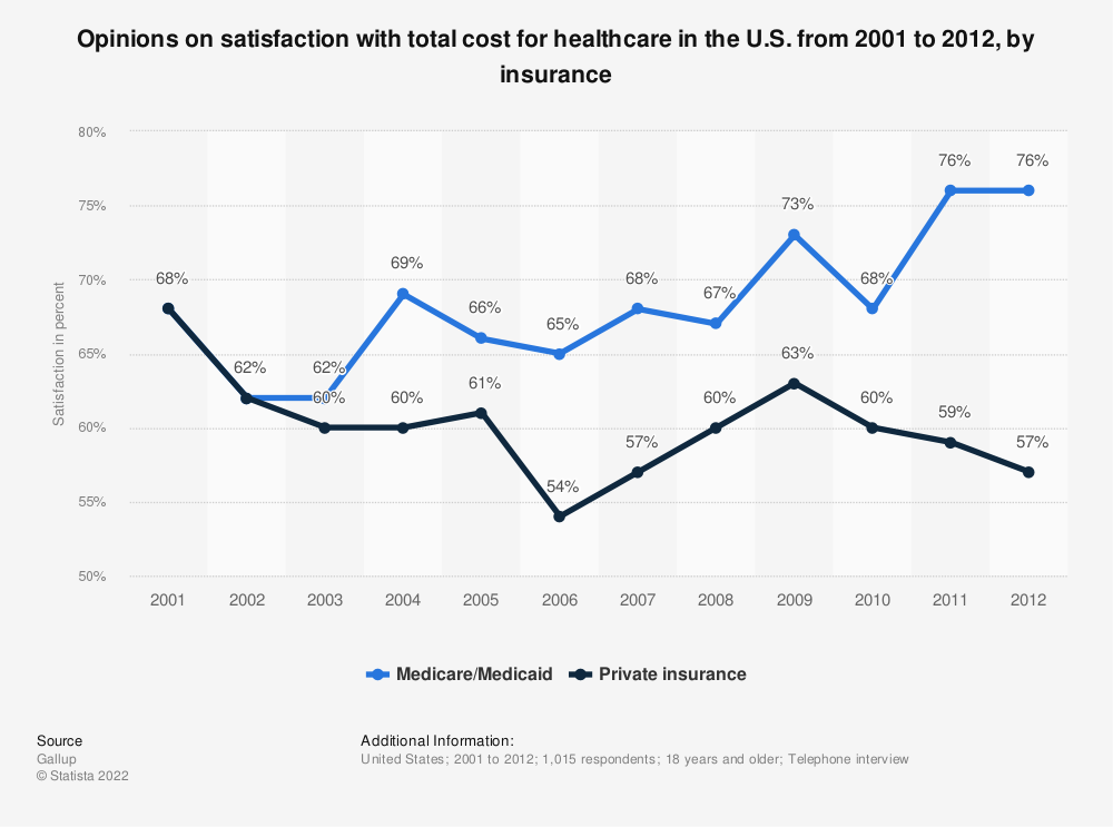 Statistic: Opinions on satisfaction with total cost for healthcare in the U.S. from 2001 to 2012, by insurance | Statista