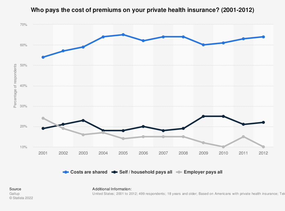 Statistic: Who pays the cost of premiums on your private health insurance? (2001-2012) | Statista