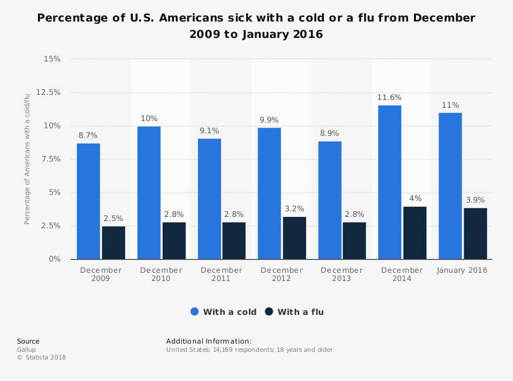 Statistic: Percentage of U.S. Americans sick with a cold or a flu from December 2009 to January 2016 | Statista