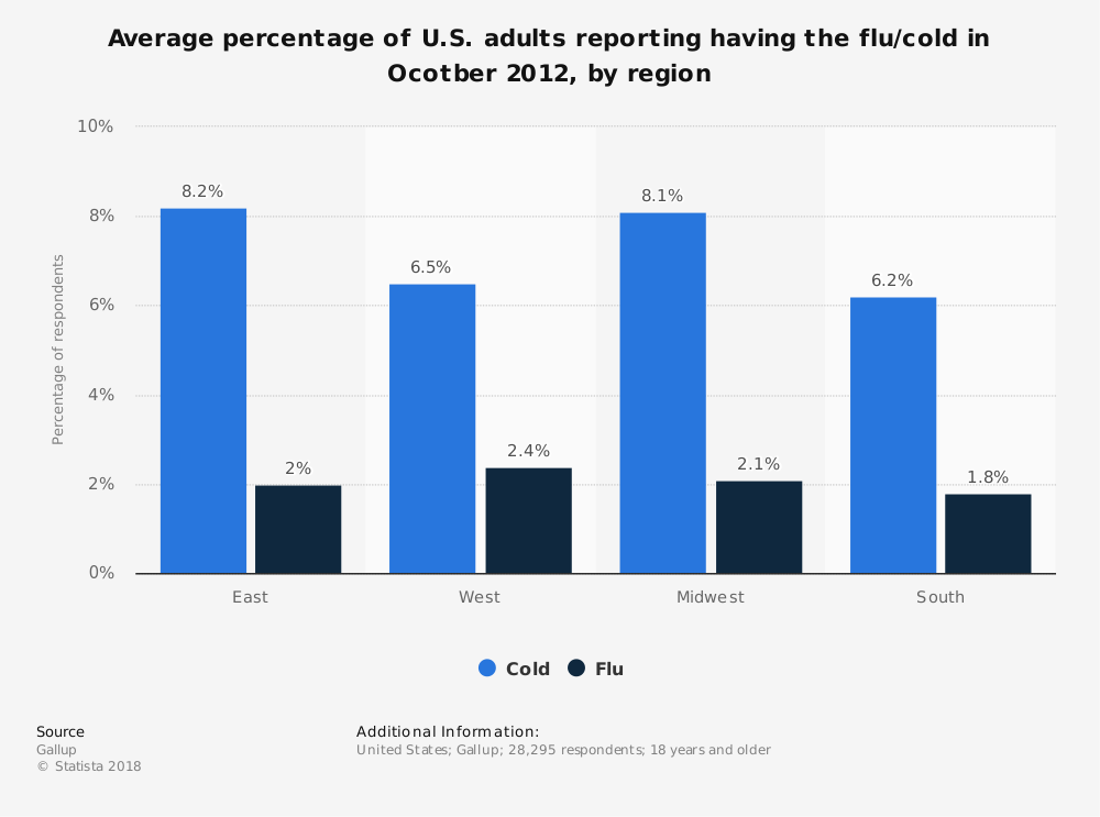 Statistic: Average percentage of U.S. adults reporting having the flu/cold in Ocotber 2012, by region | Statista
