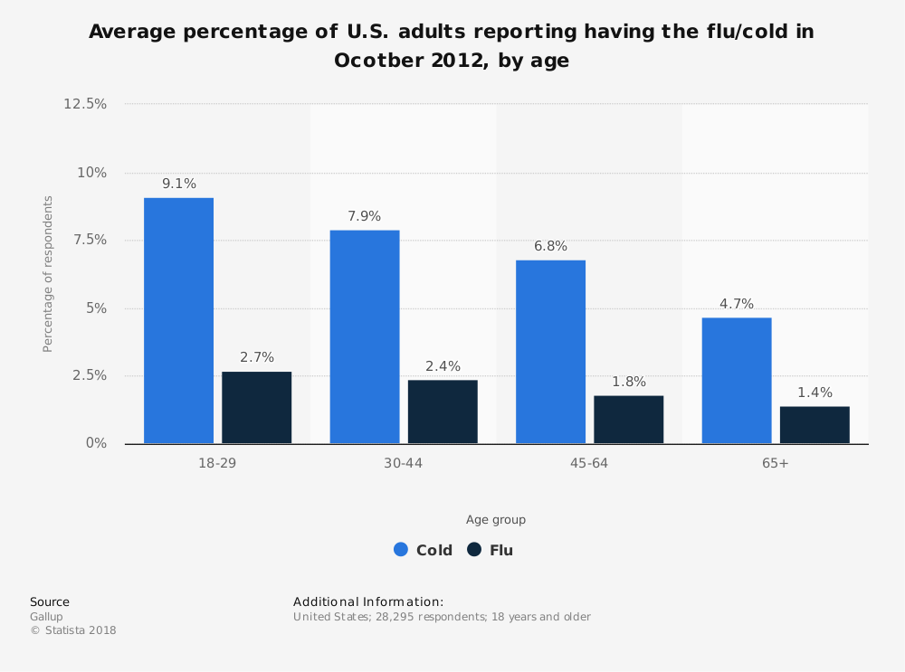 Statistic: Average percentage of U.S. adults reporting having the flu/cold in Ocotber 2012, by age | Statista